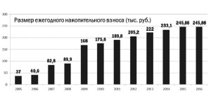 Сколько дают военную ипотеку в 2017