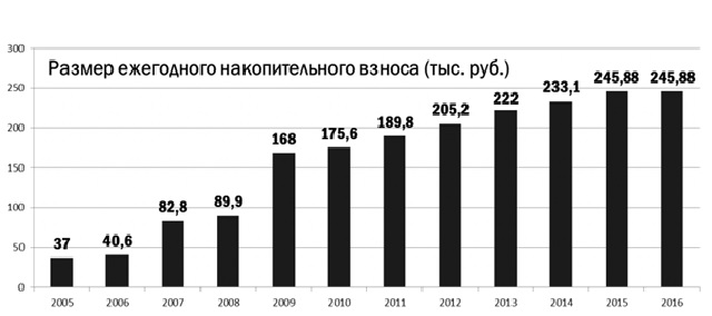 таблица-накоплений-с-2005-года