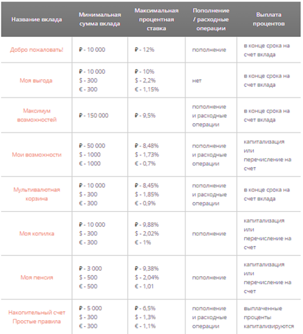 Список вкладов с процентами Промсвязьбанка