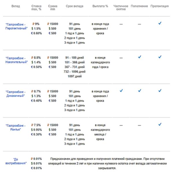 проценты физических лиц в 2016 году по вкладам в Газпромбанке