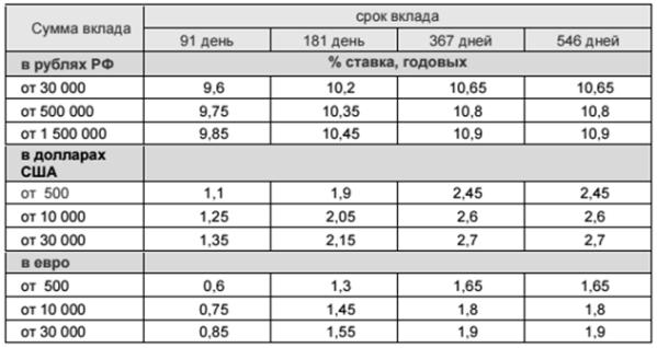 Вклад Щедрые проценты